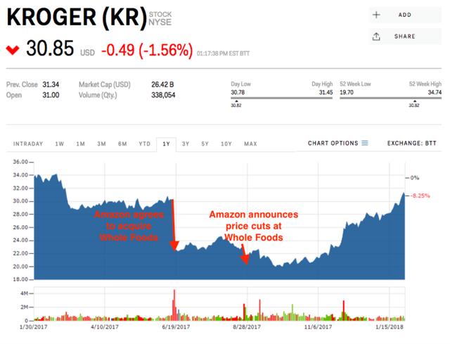 6 lần Amazon đè bẹp cổ phiếu của một loạt công ty chỉ vì 1 thông báo ngắn ngủi - Ảnh 4.