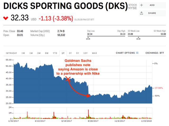 6 lần Amazon đè bẹp cổ phiếu của một loạt công ty chỉ vì 1 thông báo ngắn ngủi - Ảnh 6.
