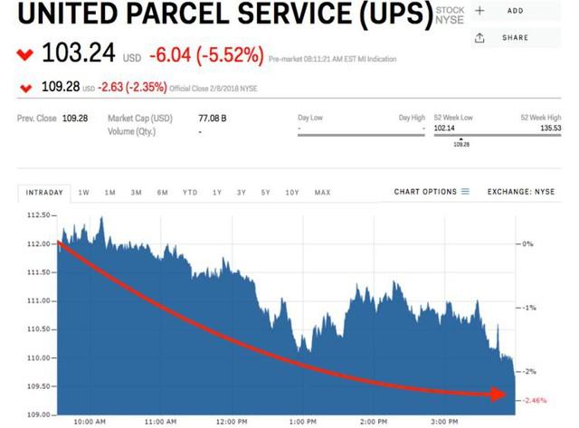 6 lần Amazon đè bẹp cổ phiếu của một loạt công ty chỉ vì 1 thông báo ngắn ngủi - Ảnh 2.