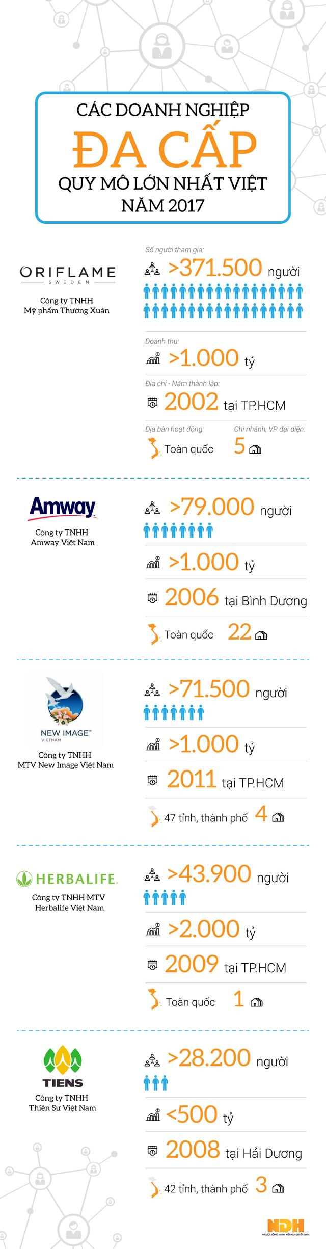 Infographic: Công ty đa cấp nào lớn nhất Việt Nam 2017 - Ảnh 1.