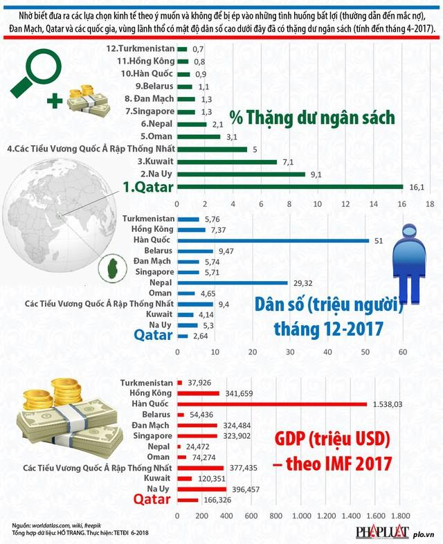 12 nước, vùng lãnh thổ giỏi cân đối ngân sách nhất thế giới - Ảnh 1.