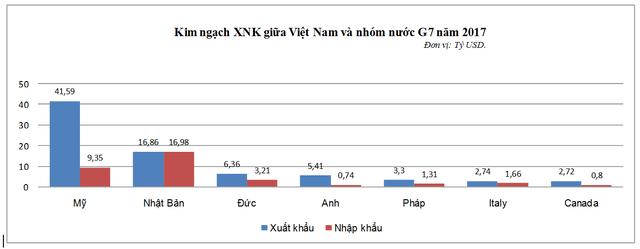 Năm 2017, Việt Nam xuất siêu gần 45 tỷ USD sang các nước trong nhóm G7 - Ảnh 1.