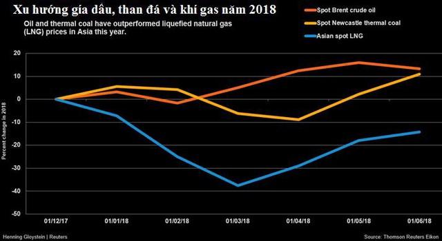 Giá than cao nhất 6 năm, khí gas cao nhất 4 năm và dự báo còn tăng tiếp - Ảnh 1.