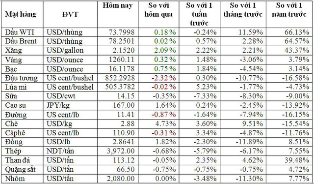 Thị trường hàng hóa ngày 10/7: Từ giá dầu, vàng, sắt thép, cao su cho đến sầu riêng đều tăng giá mạnh - Ảnh 1.