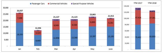 Người Việt mua hơn 125.000 ô tô trong nửa đầu năm 2018 - Ảnh 2.