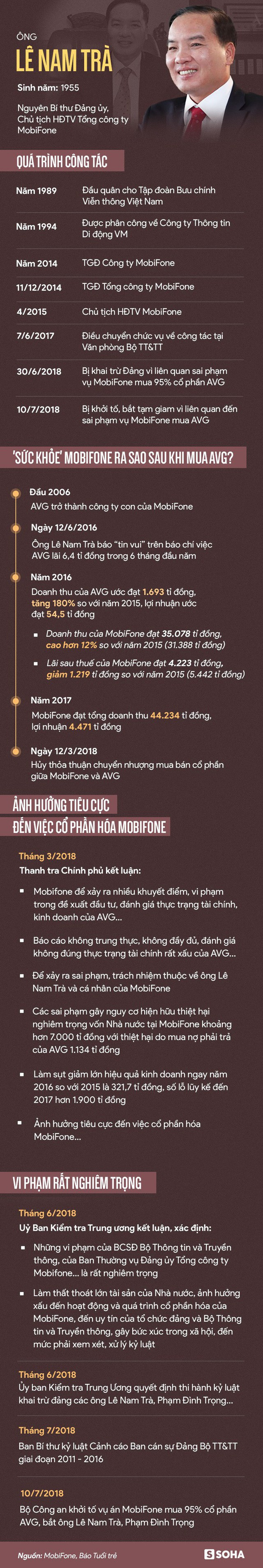 Những vi phạm rất nghiêm trọng vụ MobiFone mua AVG dẫn đến việc ông Lê Nam Trà bị bắt - Ảnh 1.