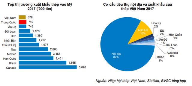 BVSC: Doanh nghiệp thép Việt ít bị tác động từ chính sách hạn chế nhập khẩu của Mỹ - Ảnh 1.