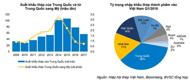 BVSC: Doanh nghiệp thép Việt ít bị tác động từ chính sách hạn chế nhập khẩu của Mỹ - Ảnh 2.