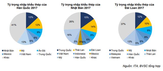 BVSC: Doanh nghiệp thép Việt ít bị tác động từ chính sách hạn chế nhập khẩu của Mỹ - Ảnh 3.