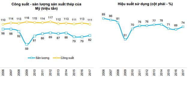 BVSC: Doanh nghiệp thép Việt ít bị tác động từ chính sách hạn chế nhập khẩu của Mỹ - Ảnh 4.