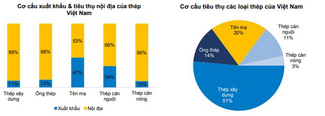BVSC: Doanh nghiệp thép Việt ít bị tác động từ chính sách hạn chế nhập khẩu của Mỹ - Ảnh 5.