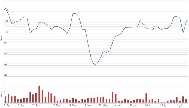 Cổ phiếu vốn hóa lớn nào giảm mạnh nhất trong cơn bão vừa qua - Ảnh 6.