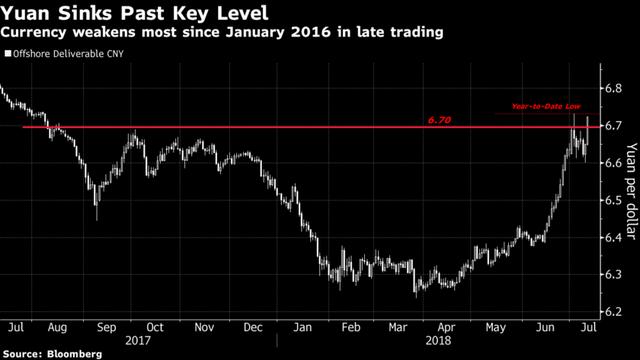 Nhân dân tệ xuống dưới ngưỡng quan trọng, thị trường hồi hộp chờ phản ứng của PBOC - Ảnh 1.
