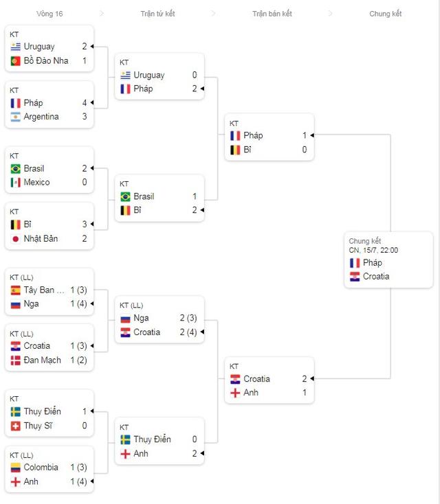 Bảng xếp hạng World Cup 2018 mới nhất sau trận Croatia thắng Anh - Ảnh 1.