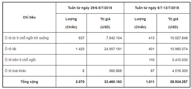 Sau thời gian dài vắng bóng, hơn 100 xe ô tô trên 9 chỗ ngồi đã được nhập khẩu vào Việt Nam trong tuần này - Ảnh 1.