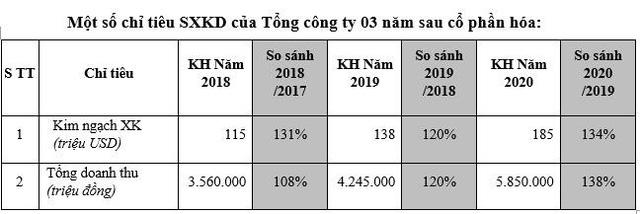 Hapro đạt tăng trưởng 27% doanh thu sau cổ phần hoá, đang gấp rút chuẩn bị đón đầu cơ hội từ cuộc chiến thương mại Mỹ- Trung - Ảnh 2.