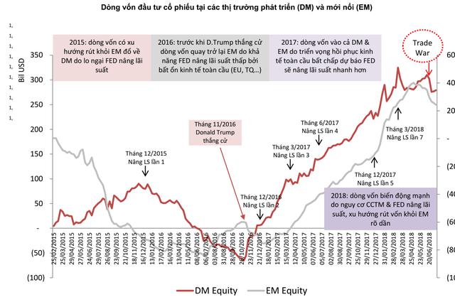 SSI Research: Việc rút vốn khỏi Emerging Market trong năm 2018 mới chỉ bắt đầu, dòng vốn quay trở lại trong tương lai gần là khó xảy ra - Ảnh 2.