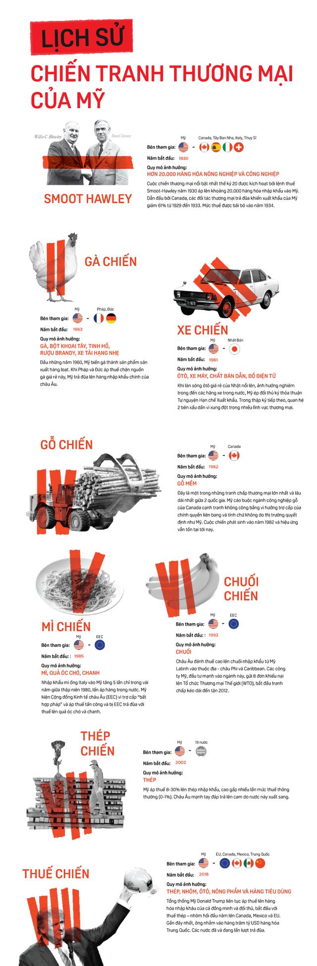 [Infographic] Lịch sử chiến tranh thương mại của Mỹ - Ảnh 1.
