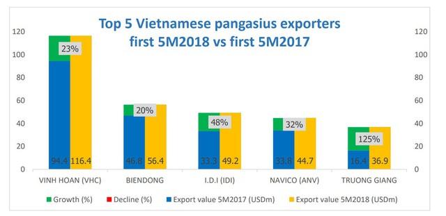 Vĩnh Hoàn (VHC) xuất khẩu 6 tháng đạt 163 triệu USD, hoàn thành 47% kế hoạch năm - Ảnh 1.