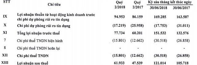 Kienlongbank: Lãi ròng 121 tỷ đồng trong 6 tháng đầu năm, đang đầu tư hơn 230 tỷ vào cổ phiếu Sacombank và Maritime Bank - Ảnh 1.