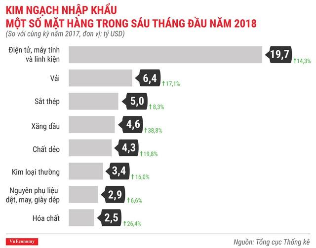 Kinh tế quý 2/2018 qua các con số - Ảnh 11.