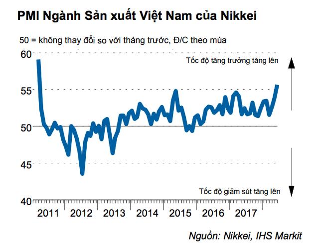 Nikkei: Số lượng việc làm của Việt Nam tăng với tốc độ kỷ lục - Ảnh 1.