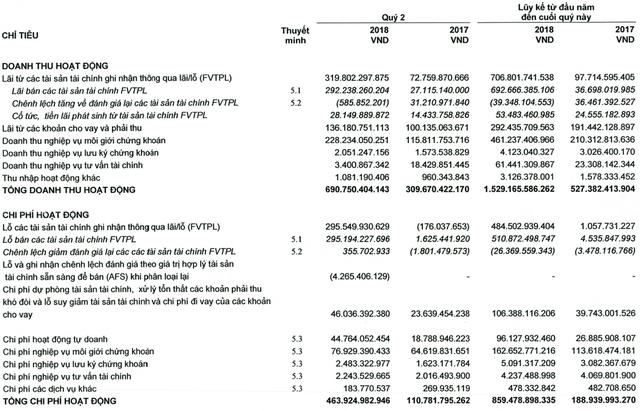Tiếp tục cắt giảm danh mục tự doanh, HSC báo lãi hơn 147 tỷ đồng trong quý 2/2018 - Ảnh 2.