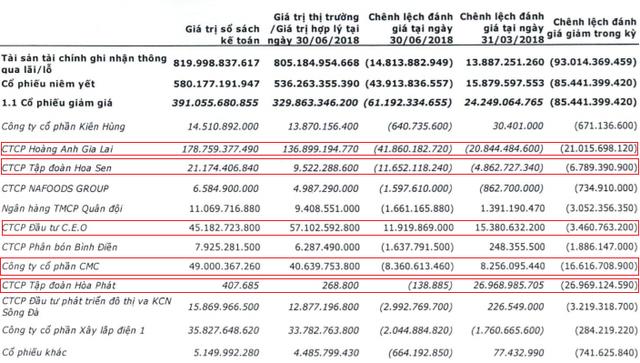 Sấp mặt với gần 27 triệu cổ phiếu HAG, Chứng khoán VietinBank (CTS) giảm gần 3 lần lãi ròng quý 2/2018, chỉ còn 15 tỷ đồng - Ảnh 1.