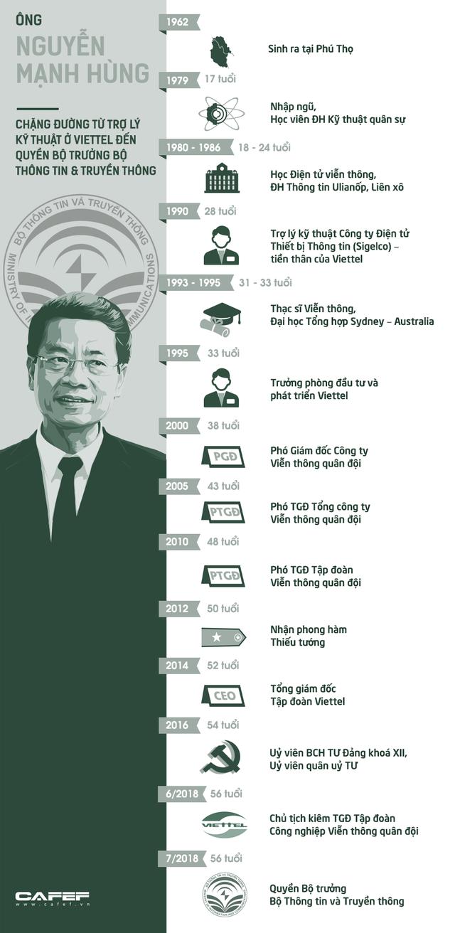 5 dấu ấn định hình tương lai Viettel của ông Nguyễn Mạnh Hùng - Ảnh 3.