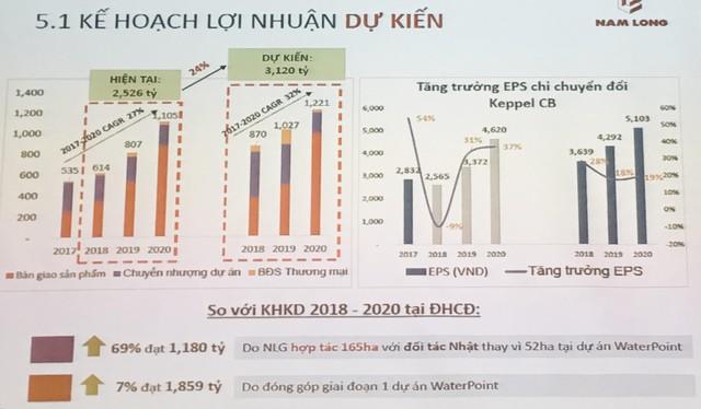 Chủ tịch Nam Long (NLG): Cái gì chắc đạt mới đưa vào kế hoạch - Ảnh 1.