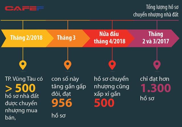 BĐS vùng đô thị TP.HCM mở rộng: Bà Rịa - Vũng Tàu trở thành cơn sốt mới của giới địa ốc - Ảnh 2.
