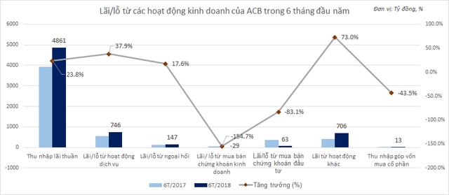 ACB báo lãi kỷ lục 3.151 tỷ đồng trước thuế, gấp 2,5 lần cùng kỳ - Ảnh 1.