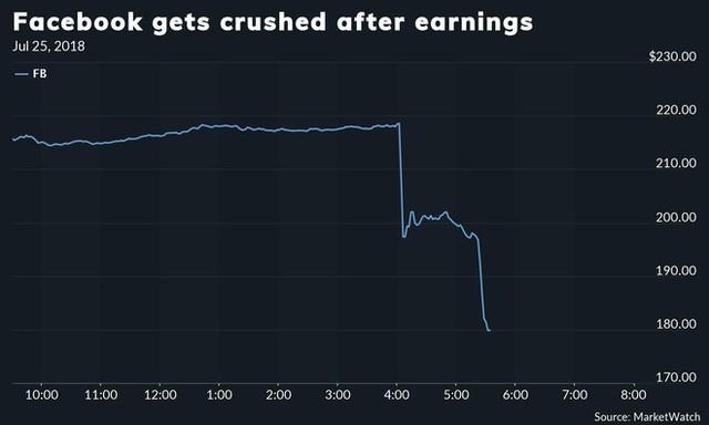 Lý do thật sự phía sau khiến giá cổ phiếu Facebook sụt giảm và đánh mất 120 tỷ USD giá trị - Ảnh 2.