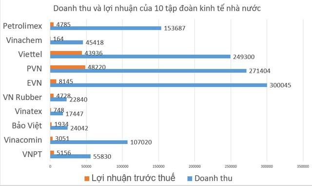 Toàn cảnh doanh thu và lợi nhuận của 10 tập đoàn kinh tế nhà nước lớn nhất Việt Nam - Ảnh 1.