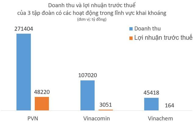 Toàn cảnh doanh thu và lợi nhuận của 10 tập đoàn kinh tế nhà nước lớn nhất Việt Nam - Ảnh 3.