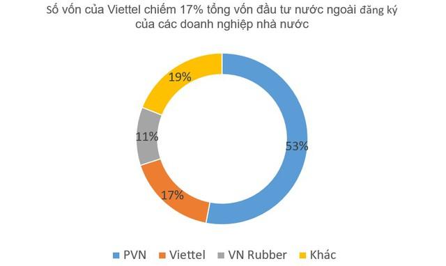Toàn cảnh doanh thu và lợi nhuận của 10 tập đoàn kinh tế nhà nước lớn nhất Việt Nam - Ảnh 4.