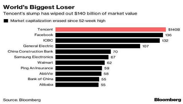 Mất 140 tỷ USD, Tencent vô địch thế giới về sụt giảm giá trị vốn hóa - Ảnh 1.