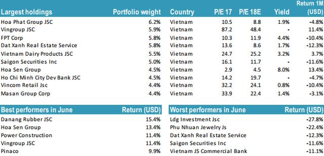 """Chứng khoán Việt Nam giảm sâu, quỹ chuyên """"đánh game"""" nâng hạng Tundra Vietnam Fund bay hơi toàn bộ thành quả từ đầu năm - Ảnh 2."""