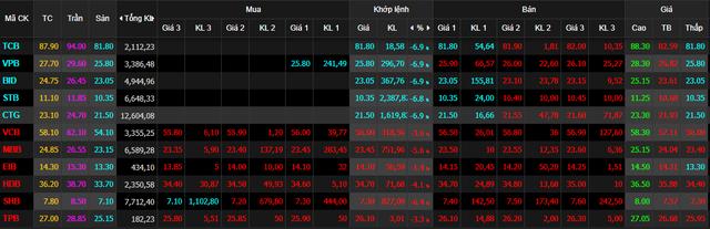 Sức nặng của cổ phiếu ngân hàng - Ảnh 1.