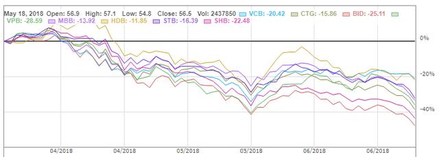 Sức nặng của cổ phiếu ngân hàng - Ảnh 3.