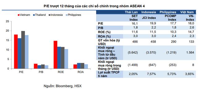 VCSC: Chứng khoán Việt Nam đã hấp dẫn với nhà đầu tư dài hạn - Ảnh 3.