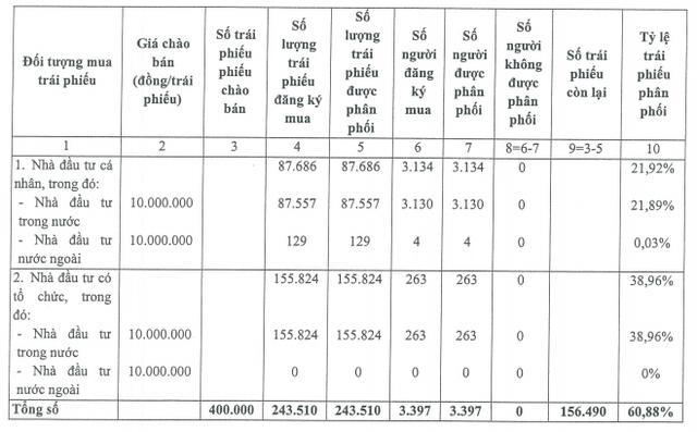 Chào bán 4.000 tỷ đồng trái phiếu, VietinBank mới chỉ phân phối được 61% - Ảnh 1.