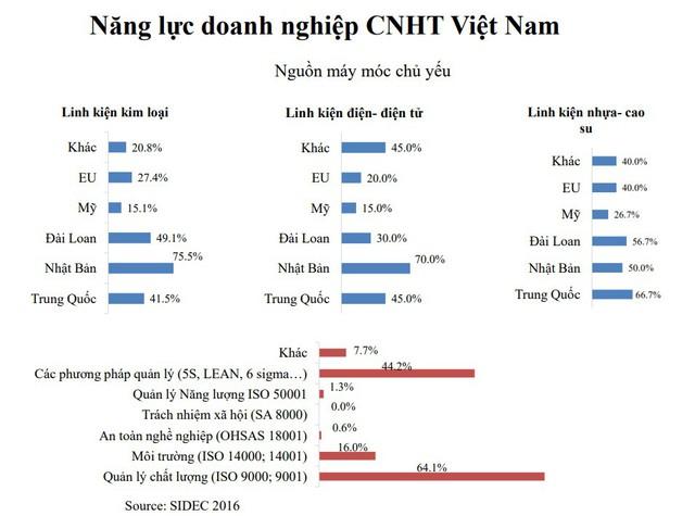 Tổng thư ký VinaSME: Nếu Luật hỗ trợ SME không thực thi hiệu quả thì đến năm 2030 các SME Việt Nam vẫn nhỏ và vừa bền vững - Ảnh 2.