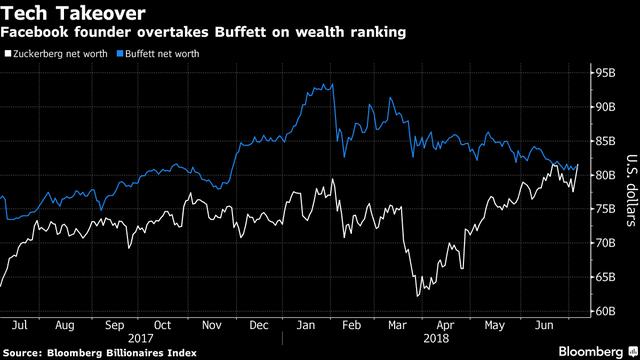 Vượt nhà đầu tư huyền thoại Warren Buffett, ông chủ Facebook trở thành người giàu thứ 3 thế giới - Ảnh 1.
