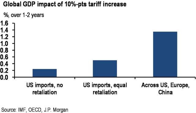 Kinh tế toàn cầu phải trả giá đắt nếu xảy ra chiến tranh thương mại - Ảnh 1.