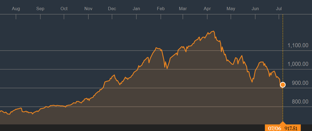 Tuần 9 – 13/7: Đón KQKD quý 2, thị trường hồi phục sau chuỗi ngày giảm sâu? - Ảnh 1.