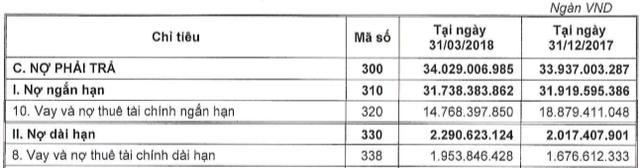Ô tô giảm nhiệt, Thaco dồn lực bất động sản? - Ảnh 2.