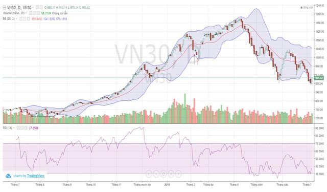 Nhìn cổ phiếu ngân hàng mà trading chứng khoán phái sinh - Ảnh 1.
