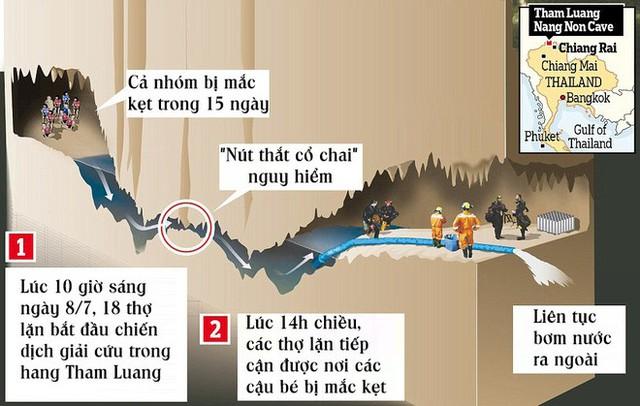 [ĐỒ HỌA] Hành trình ra khỏi hang căng thẳng hơn phim kinh dị của các cầu thủ Thái Lan - Ảnh 1.