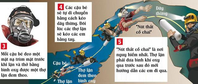 [ĐỒ HỌA] Hành trình ra khỏi hang căng thẳng hơn phim kinh dị của các cầu thủ Thái Lan - Ảnh 2.